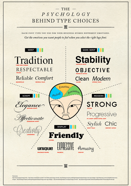 Typography in Content Marketing
